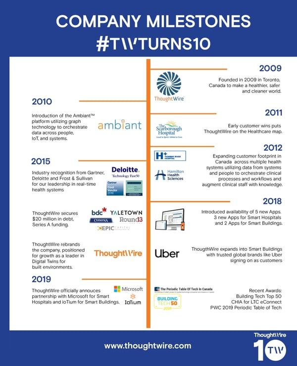 10-Year-timeline-v2.3