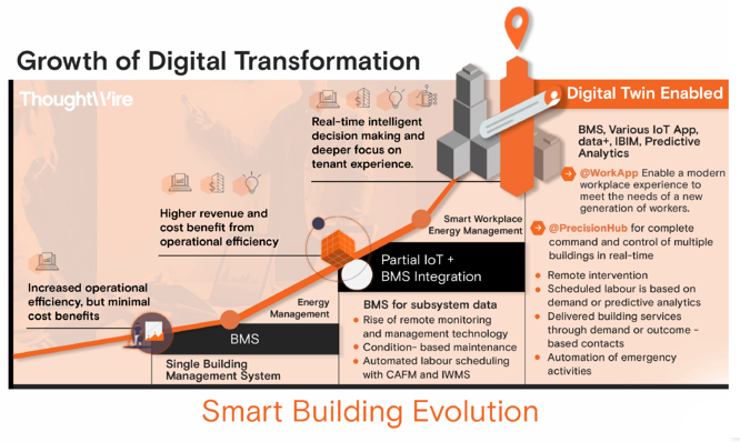 Smart-Building-Evolution-Infographic